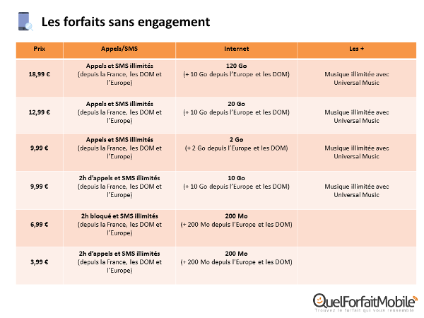 Forfaits mobiles sans engagement La Poste Mobile
